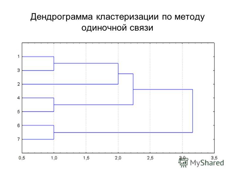 Дендрограмма кластеризации по методу одиночной связи