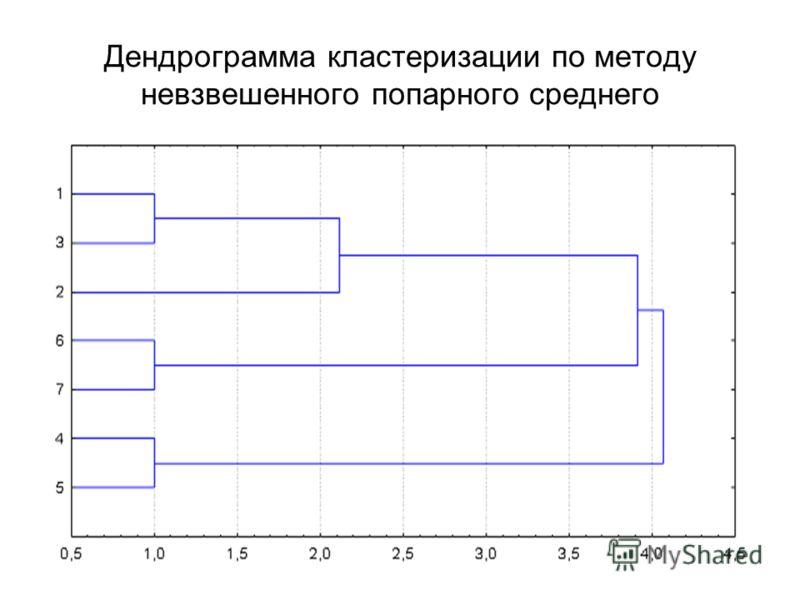 Дендрограмма кластеризации по методу невзвешенного попарного среднего