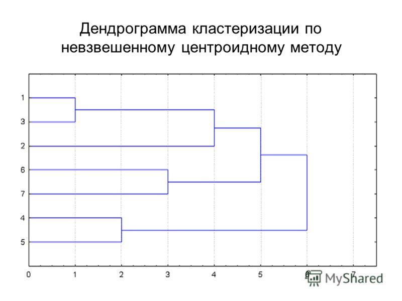 Дендрограмма кластеризации по невзвешенному центроидному методу