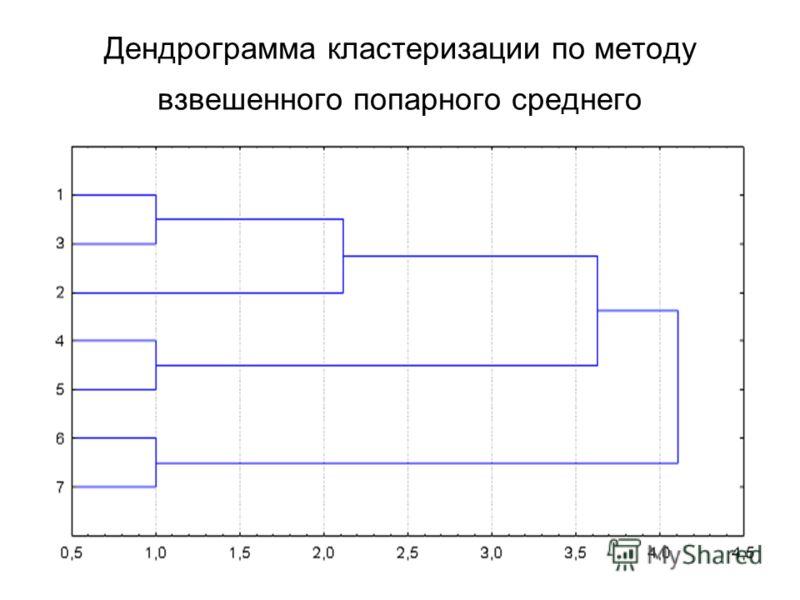Дендрограмма кластеризации по методу взвешенного попарного среднего