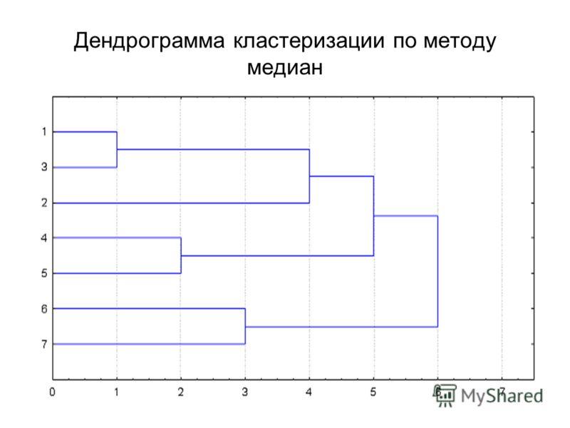 Дендрограмма кластеризации по методу медиан