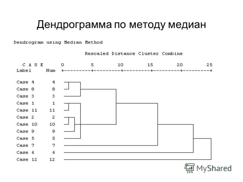 Дендрограмма по методу медиан