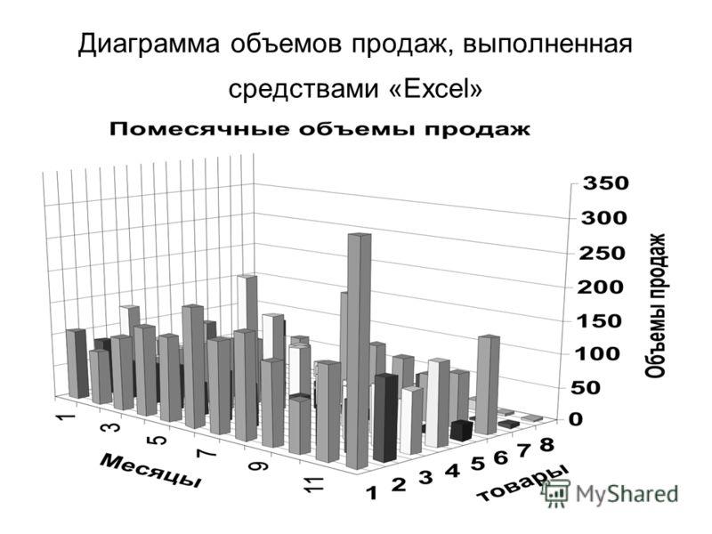 Диаграмма объемов продаж, выполненная средствами «Excel»