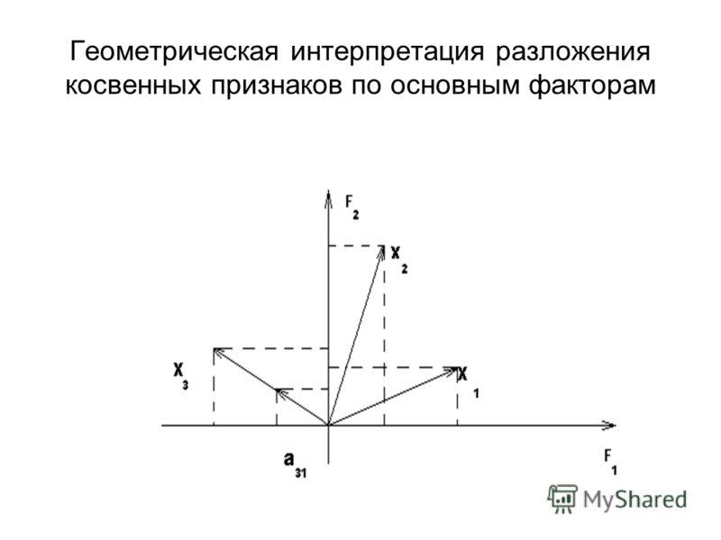 Геометрическая интерпретация разложения косвенных признаков по основным факторам