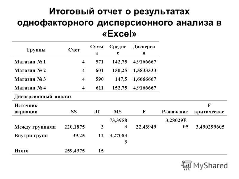 Итоговый отчет о результатах однофакторного дисперсионного анализа в «Excel» ГруппыСчет Сумм а Средне е Дисперси я Магазин 14571142,754,9166667 Магазин 24601150,251,5833333 Магазин 34590147,51,6666667 Магазин 44611152,754,9166667 Дисперсионный анализ