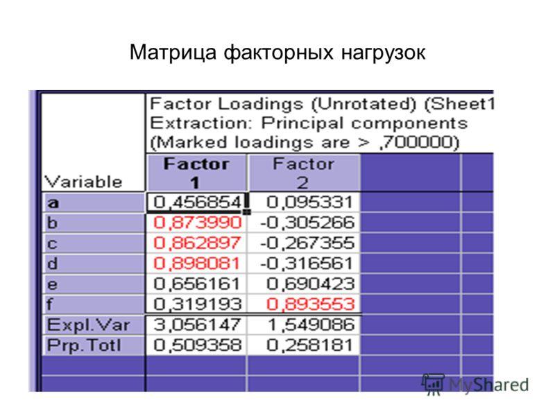 Матрица факторных нагрузок