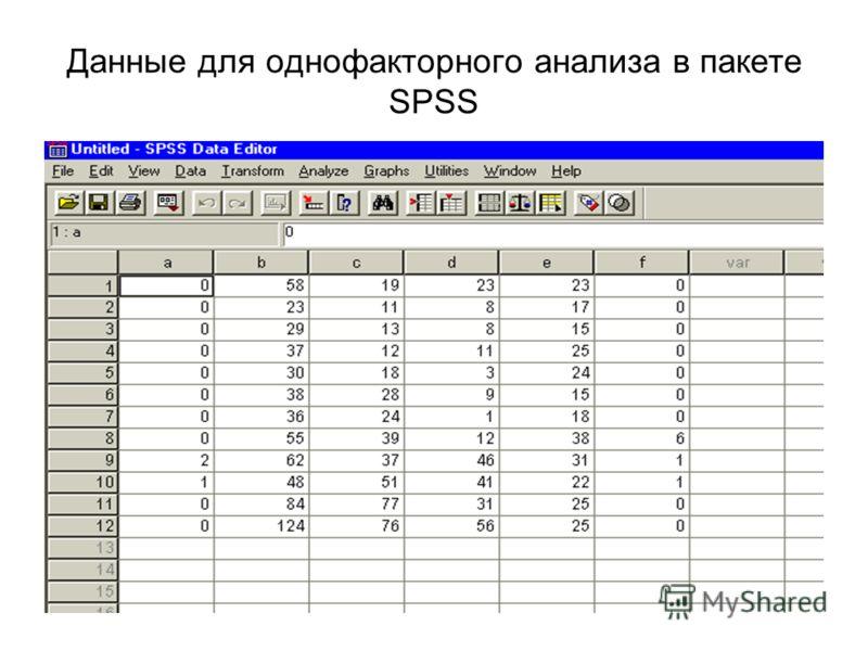 Данные для однофакторного анализа в пакете SPSS