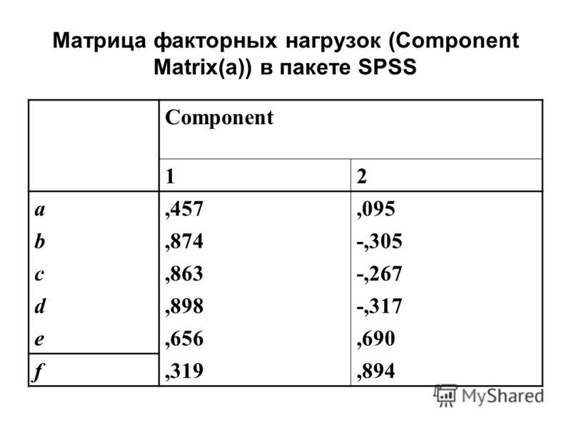 Матрица факторных нагрузок (Component Matrix(a)) в пакете SPSS Component 12 a,457,095 b,874-,305 c,863-,267 d,898-,317 e,656,690 f,319,894