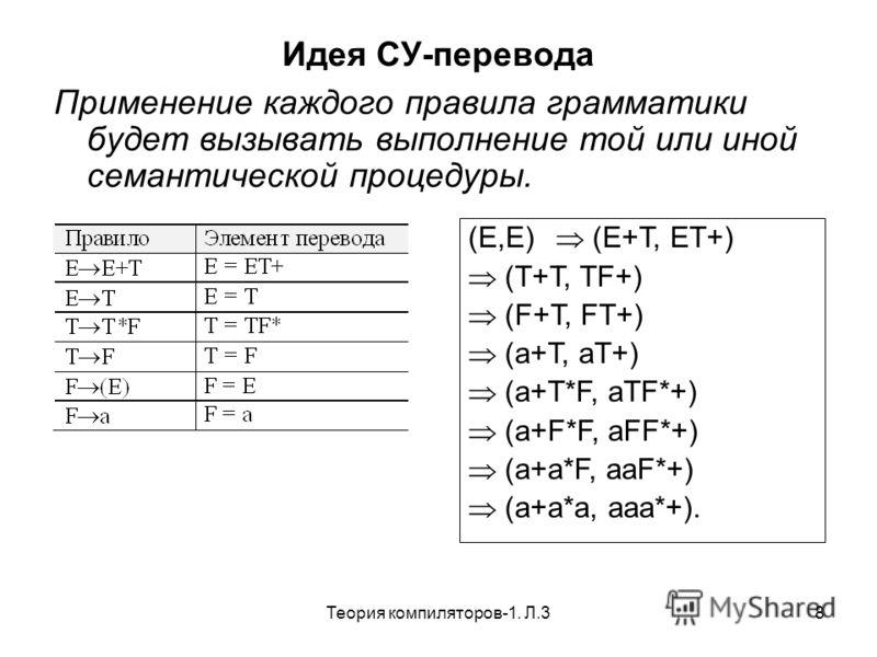 Теория компиляторов-1. Л.38 Идея СУ-перевода Применение каждого правила грамматики будет вызывать выполнение той или иной семантической процедуры. (E,E) (E+T, ET+) (T+T, TF+) (F+T, FT+) (a+T, aT+) (a+T*F, aTF*+) (a+F*F, aFF*+) (a+a*F, aaF*+) (a+a*a,