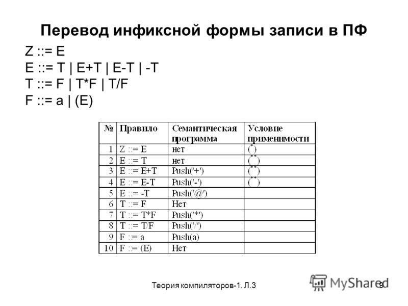 Теория компиляторов-1. Л.39 Перевод инфиксной формы записи в ПФ Z ::= E E ::= T | E+T | E-T | -T T ::= F | T*F | T/F F ::= a | (E)