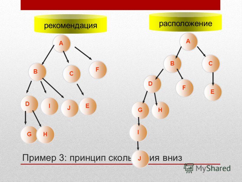 A Пример 3: принцип скольжения вниз рекомендация расположение A B B C C D D F F G G H H I J I J E E