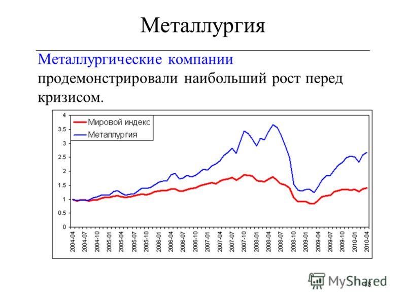 48 Металлургия ___________________________________________________________ Металлургические компании продемонстрировали наибольший рост перед кризисом.
