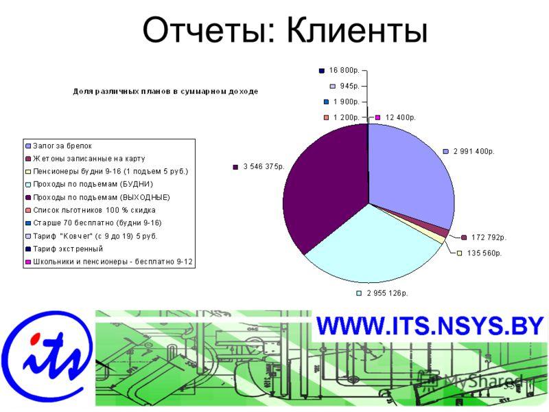 Sept-0335 Отчеты: Клиенты