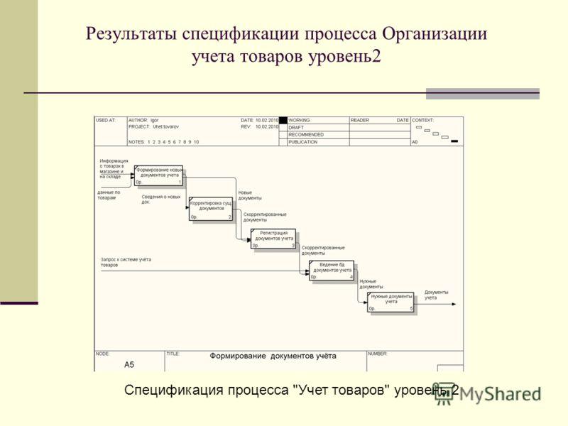 Результаты спецификации процесса Организации учета товаров уровень2 Спецификация процесса Учет товаров уровень 2