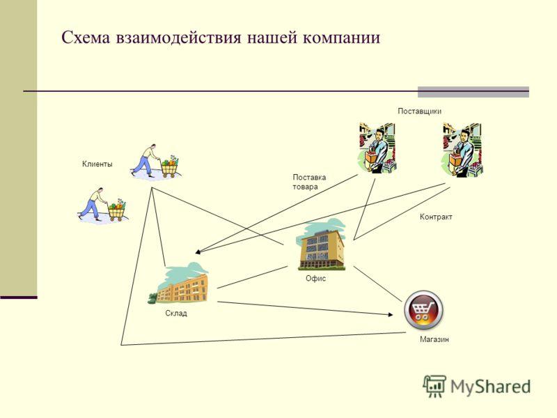Схема взаимодействия нашей компании Контракт Поставка товара Склад Офис Магазин Поставщики Клиенты