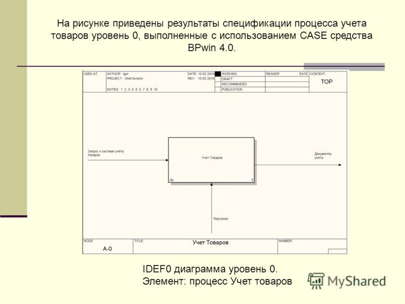 IDEF0 диаграмма уровень 0. Элемент: процесс Учет товаров На рисунке приведены результаты спецификации процесса учета товаров уровень 0, выполненные с использованием CASE средства BPwin 4.0.
