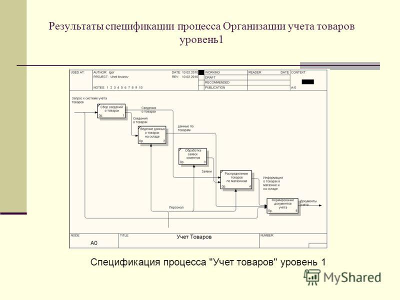 Результаты спецификации процесса Организации учета товаров уровень1 Спецификация процесса Учет товаров уровень 1