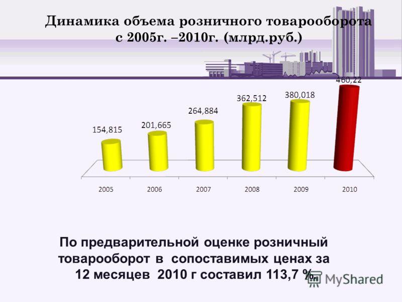 Динамика объема розничного товарооборота с 2005г. –2010г. (млрд.руб.) По предварительной оценке розничный товарооборот в сопоставимых ценах за 12 месяцев 2010 г составил 113,7 %.