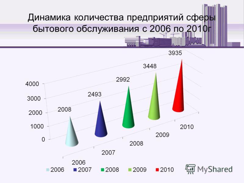 Динамика количества предприятий сферы бытового обслуживания с 2006 по 2010г