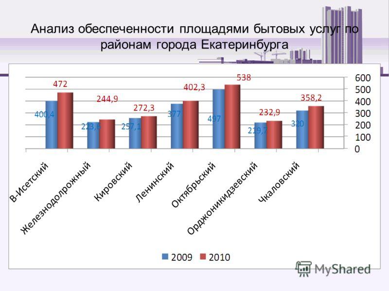 Анализ обеспеченности площадями бытовых услуг по районам города Екатеринбурга