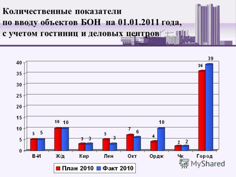Количественные показатели по вводу объектов БОН на 01.01.2011 года, с учетом гостиниц и деловых центров