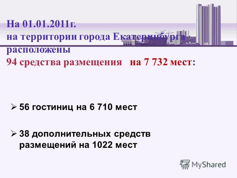 56 гостиниц на 6 710 мест 38 дополнительных средств размещений на 1022 мест На 01.01.2011г. на территории города Екатеринбурга расположены 94 средства размещения на 7 732 мест: