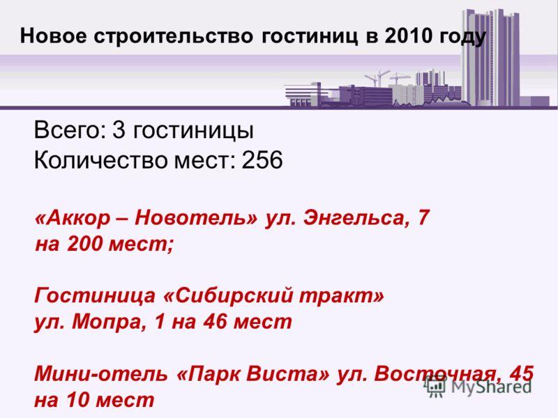 Новое строительство гостиниц в 2010 году Всего: 3 гостиницы Количество мест: 256 «Аккор – Новотель» ул. Энгельса, 7 на 200 мест; Гостиница «Сибирский тракт» ул. Мопра, 1 на 46 мест Мини-отель «Парк Виста» ул. Восточная, 45 на 10 мест