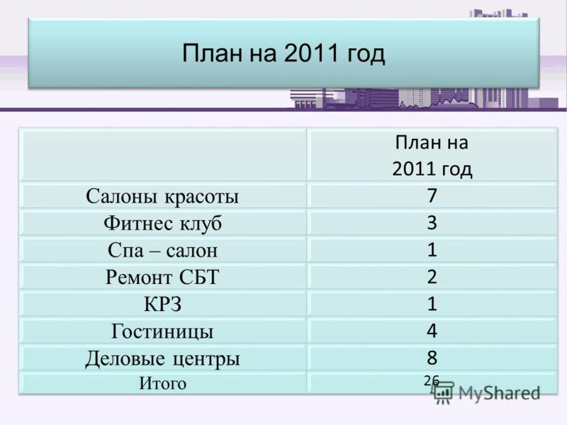 План на 2011 год