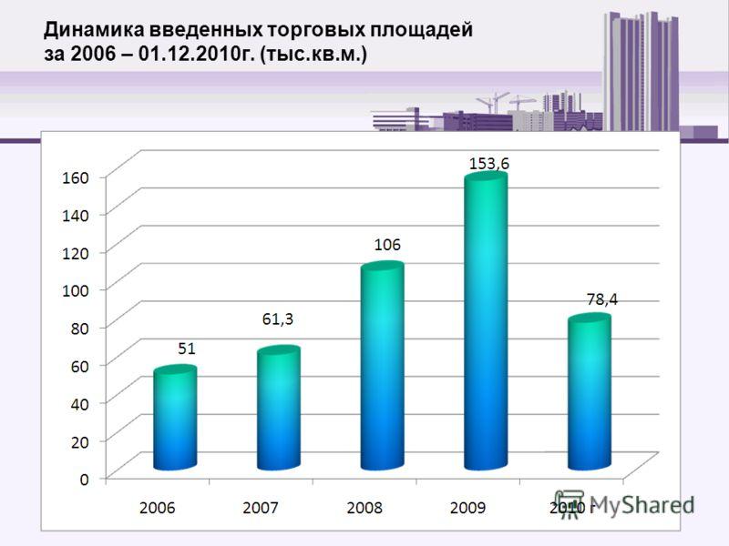 Динамика введенных торговых площадей за 2006 – 01.12.2010г. (тыс.кв.м.)