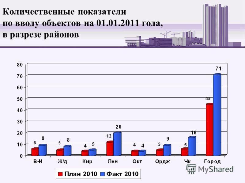 Количественные показатели по вводу объектов на 01.01.2011 года, в разрезе районов
