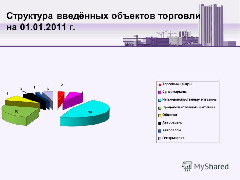 Структура введённых объектов торговли на 01.01.2011 г.