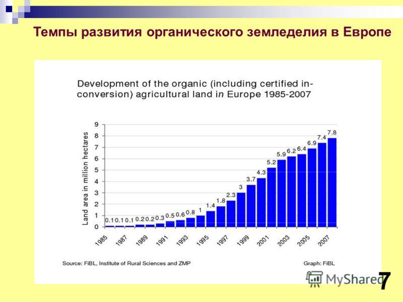 Темпы развития органического земледелия в Европе 7
