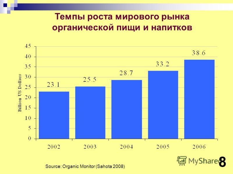 Темпы роста мирового рынка органической пищи и напитков Source: Organic Monitor (Sahota 2008) 8