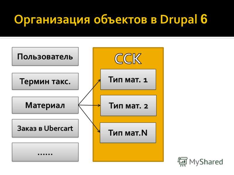 Пользователь Материал Термин такс. Тип мат. 1 Тип мат. 2 Тип мат.N Заказ в Ubercart ……