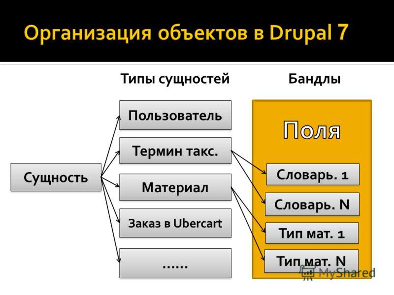 Пользователь Материал Термин такс. Тип мат. 1 Тип мат. N Заказ в Ubercart …… Сущность Словарь. 1 Словарь. N Типы сущностейБандлы