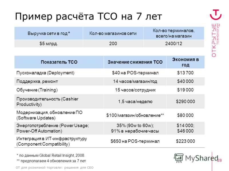 28 ОТ для розничной торговли: решения для CEO * по данным Global Retail Insight, 2008. ** предполагаем 4 обновления за 7 лет Показатель TCOЗначение снижения TCO Экономия в год Пусконаладка (Deployment)$40 на POS-терминал$13 700 Поддержка, ремонт14 ча
