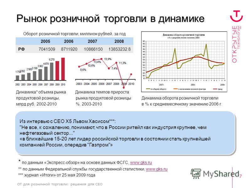 7 ОТ для розничной торговли: решения для CEO Рынок розничной торговли в динамике Динамика* объема рынка Динамика темпов прироста продуктовой розницы, рынка продуктовой розницыДинамика оборота розничной торговли млрд.руб, 2002-2010 %, 2003-2010в % к с