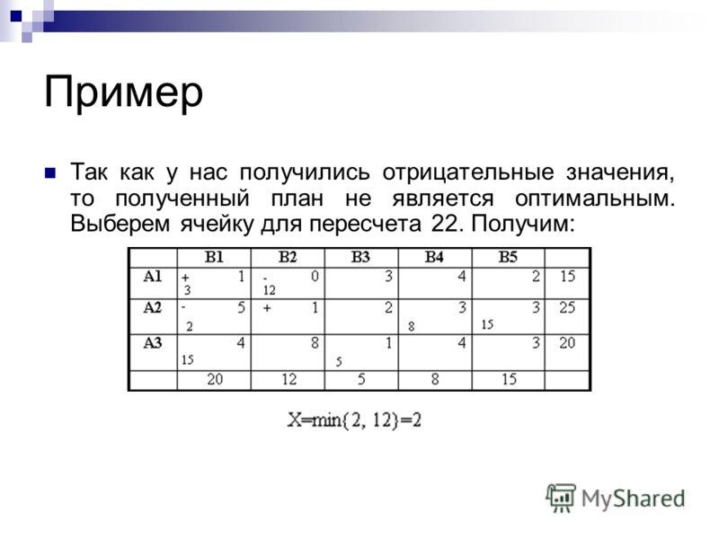 Пример Так как у нас получились отрицательные значения, то полученный план не является оптимальным. Выберем ячейку для пересчета 22. Получим: