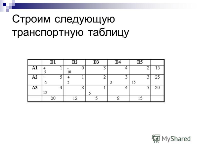 Строим следующую транспортную таблицу