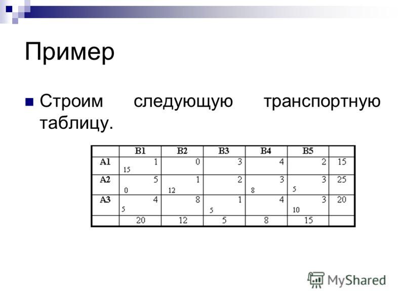 Пример Строим следующую транспортную таблицу.