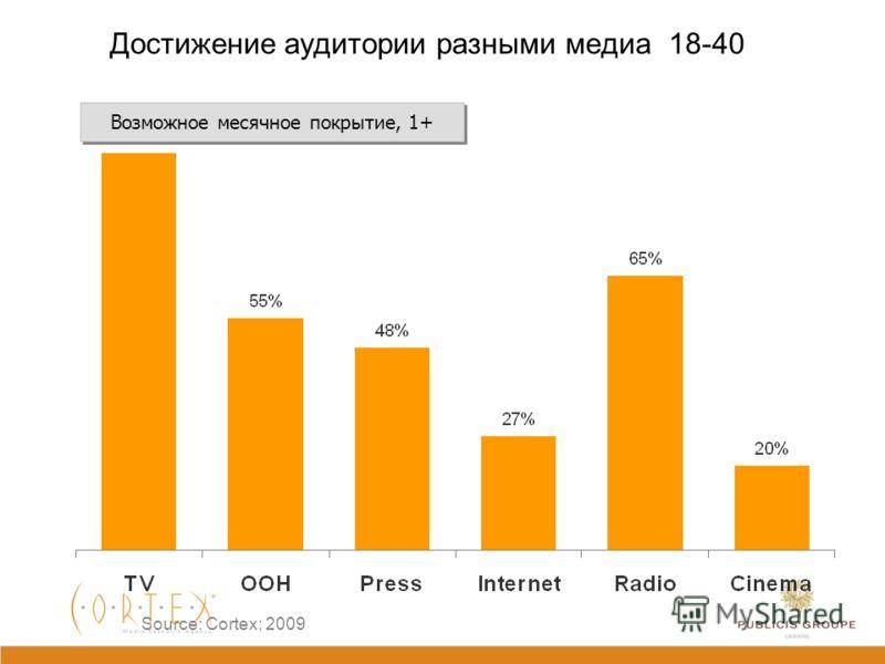 Исследование: MMI Украина (TNS) База: население городов Украины 50 000+ в возрасте 18-40 лет -18% +1% +193% -11% -14% -29% -20% Только ТВ и ИНТЕРНЕТ остаются интересными медиа