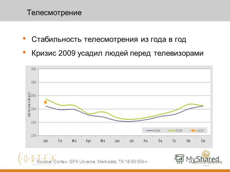 4 …. Стабильность телесмотрения Рост количества каналов - возможность удовлетворить на диване любые запросы Основное развлечение для жителей Украины и «почти» бесплатное Более 50% среди всех медиа затрат