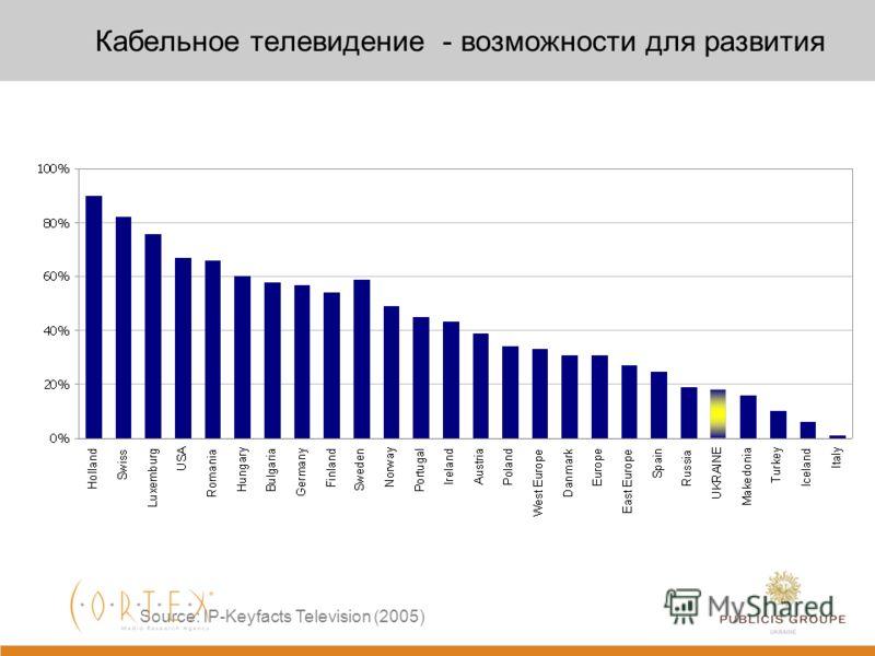 Телесмотрение Стабильность телесмотрения из года в год Кризис 2009 усадил людей перед телевизорами Source: Cortex; GFK Ukraine, Markdata; TA 18-50 50k+