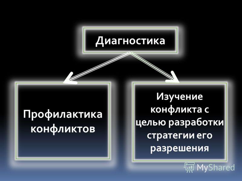Диагностика Профилактика конфликтов Изучение конфликта с целью разработки стратегии его разрешения
