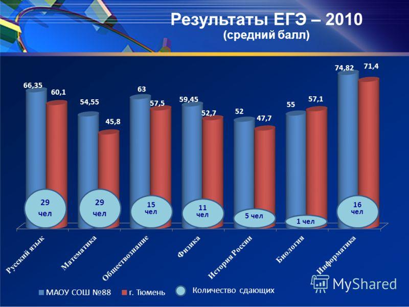 Результаты ЕГЭ – 2010 (средний балл)