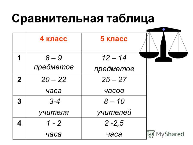 Сравнительная таблица 4 класс5 класс 18 – 9 предметов 12 – 14 предметов 220 – 22 часа 25 – 27 часов 3 3-4 учителя 8 – 10 учителей 41 - 2 часа 2 -2,5 часа