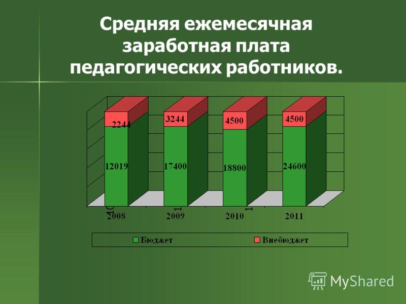 Средняя ежемесячная заработная плата педагогических работников. 10867 1255219068