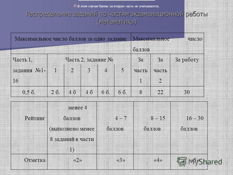 Распределение заданий по частям экзаменационной работы (математика) Максимальное число баллов за одно задание Максимальное число баллов Часть 1, задания 1- 16 Часть 2, задание За часть 1 За часть 2 За работу 12345 0,5 б.2 б.4 б 6 б. 82230 Рейтинг мен