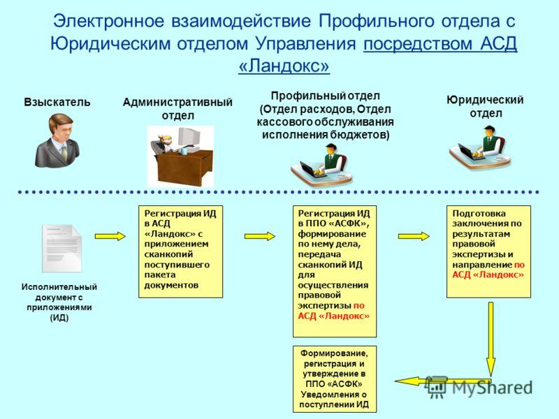 Электронное взаимодействие Профильного отдела с Юридическим отделом Управления посредством АСД «Ландокс» Исполнительный документ с приложениями (ИД) Взыскатель Административный отдел Профильный отдел (Отдел расходов, Отдел кассового обслуживания испо