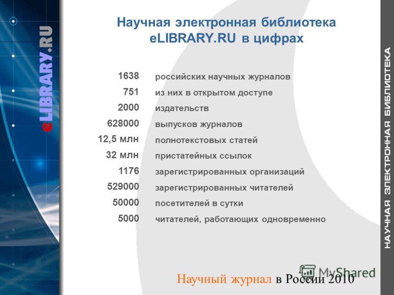 Научная электронная библиотека eLIBRARY.RU в цифрах 1638 российских научных журналов 751 из них в открытом доступе 2000 издательств 628000 выпусков журналов 12,5 млн полнотекстовых статей 32 млн пристатейных ссылок 1176 зарегистрированных организаций
